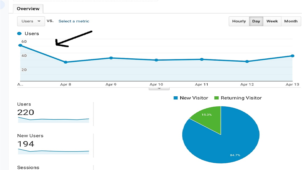 How To Increase Traffic In New Blog